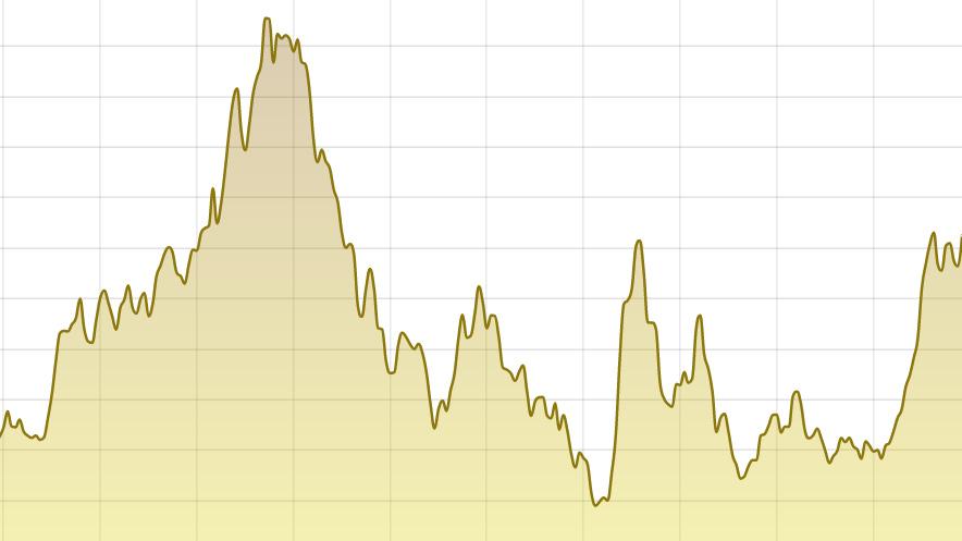 Dollarkursen sedan 1996.