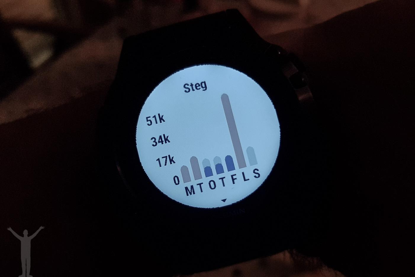 51000 steg under Varvet-dagen