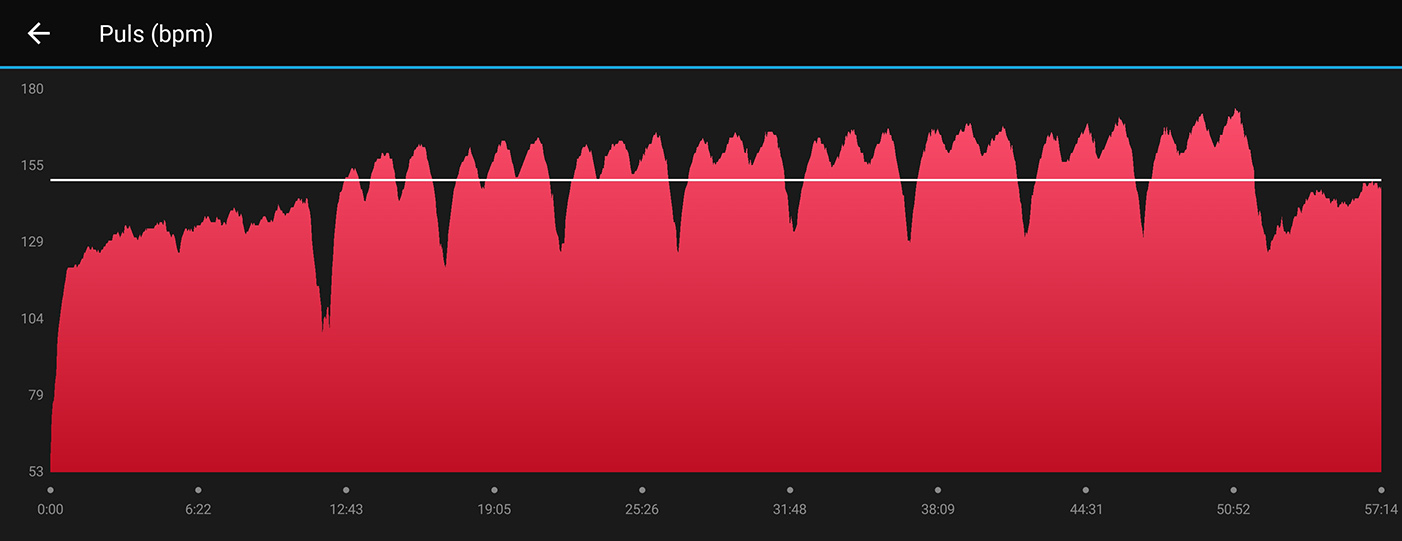 Puls på 60/30-intervaller - perfekt Intervallträning för löpare