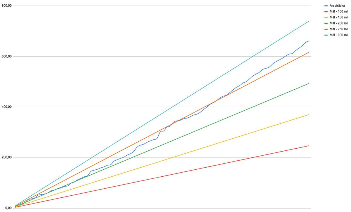 Graf över löpningen under Q1 2021
